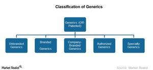 uploads///Classification of Generics