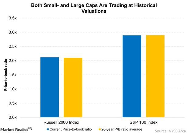 uploads///Both Small and Large Caps Are Trading at Historical Valuations