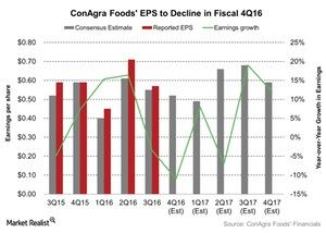 uploads/2016/06/ConAgra-Foods-EPS-to-Decline-in-Fiscal-4Q16-2016-06-23-1.jpg