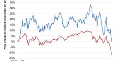 uploads///Chart  YTD Price
