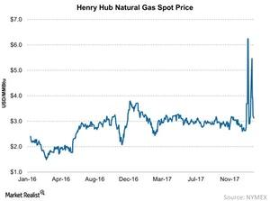 uploads///Henry Hub Natural Gas Spot Price