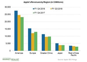 uploads///apple revenues by region