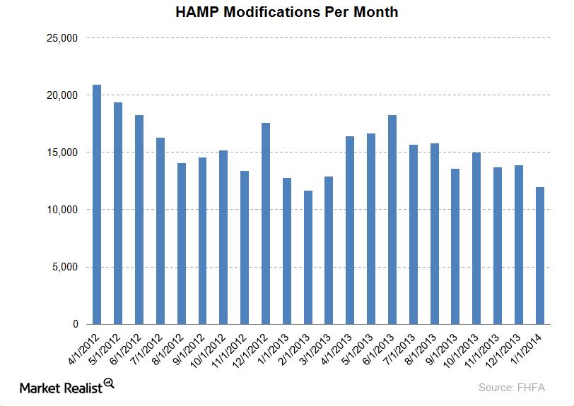 uploads///HAMP modifications