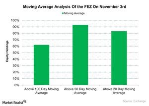 uploads/2015/11/Moving-Average-Analysis-Of-the-FEZ-On-November-3rd-2015-11-041.jpg
