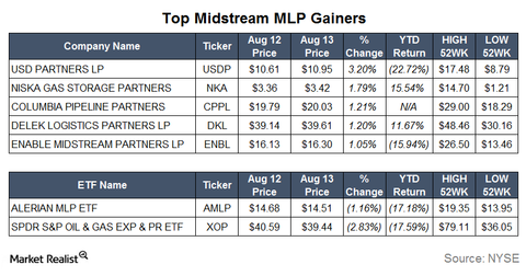 uploads/2015/08/Gainers14.png