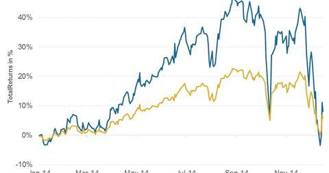 uploads/2014/12/Total-Returns-MLPL-vs-AMZI-2014-12-18.jpg