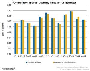 uploads/2018/04/STZ-Sales-4Q-1.png