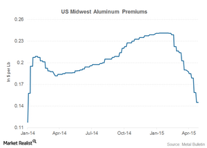 uploads/2015/05/part-3-aluminum-premiums1.png