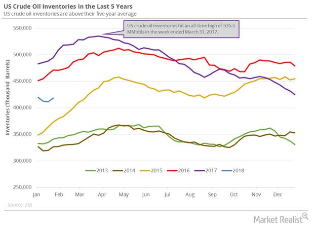 uploads///US crude oil inventories