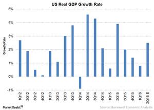 uploads/2016/06/5A-US-GDP-1.png