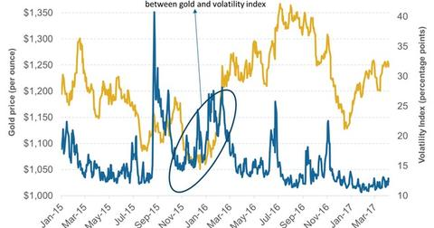 uploads/2017/04/Volatility_Political.jpg