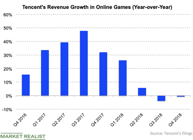 uploads///Tencent gaming growth Q