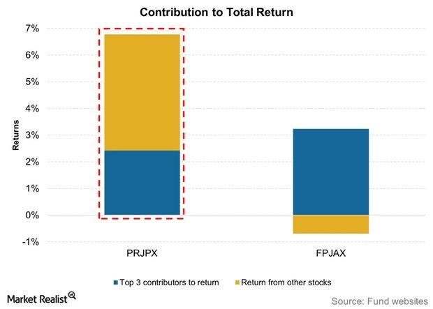 uploads///Contribution to Total Return PRJPX