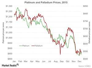 uploads/2015/12/Platinum-and-Palladium-Prices-2015-2015-12-131.jpg