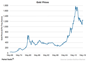 uploads/// Gold Prices