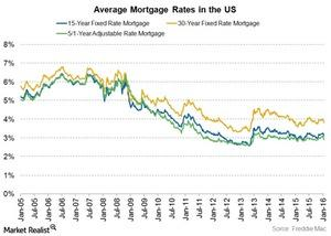 uploads/2016/01/mortgage-rates1.jpg