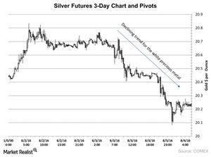 uploads/2016/09/Silver-Futures-3-Day-Chart-and-Pivots-2016-08-05-1.jpg