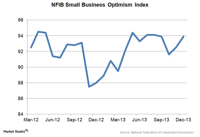 uploads///NFIB Small Business Optimism