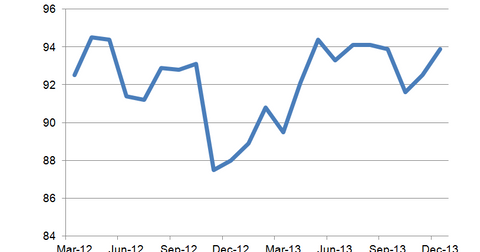 uploads/2014/01/NFIB-Small-Business-Optimism.png