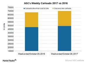uploads/2017/11/NSC-Carloads-1.png