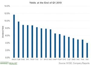 uploads/2019/04/yields-at-the-end-of-q1-1.jpg