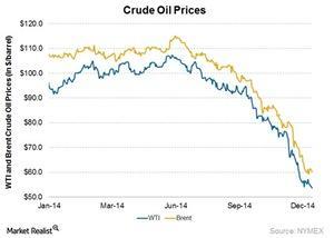 uploads///WTI oil price