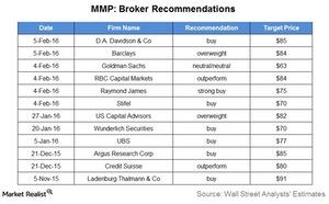 uploads/2016/02/MMP-broker-recommendations1.jpg