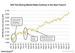 uploads/2017/12/Market-rally-1.jpg