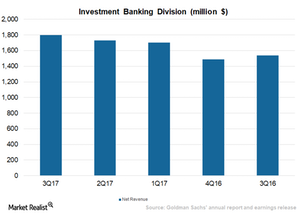 uploads///_Goldman Sachs Dominating Investment Banking Division