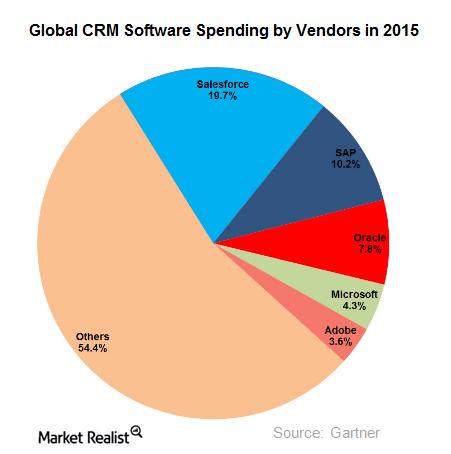 uploads///CRM market