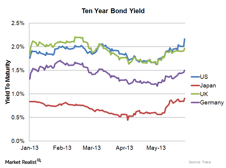 uploads///Sovereign Yields