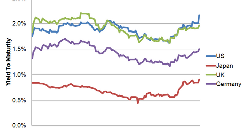 uploads/2013/05/Sovereign-Yields.png