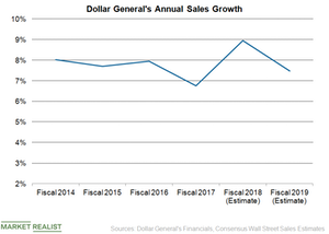 uploads/2019/01/DG-Sales-Growth-1.png