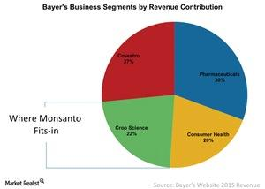 uploads/2016/05/1-Bayers-Business-Segments-by-Revenue-Contribution-2016-05-301.jpg