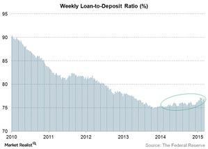 uploads/2015/06/weekly-loan-to-deposit-ratio1.jpg