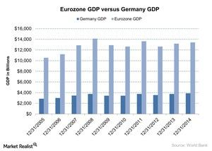 uploads/2015/12/Eurozone-GDP-versus-Germany-GDP-2015-12-2121.jpg