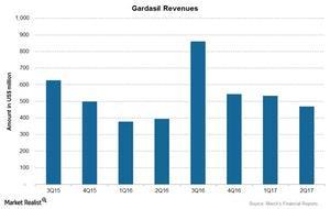 uploads/2017/09/Chart-06-Gardasil-1.jpg