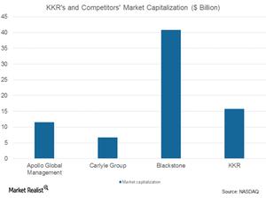 uploads/2017/08/KKR-market-cap-1.png