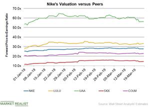 uploads/2019/03/NKE-Valuation-2-1.png
