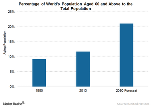 uploads/// World population