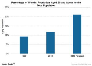 uploads/2016/03/4-World-population1.png