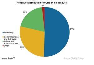 uploads/2016/02/CBS-revs-distribution1.jpg