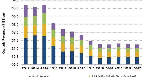 uploads/2017/09/Segment-Revenues-2-1.jpg