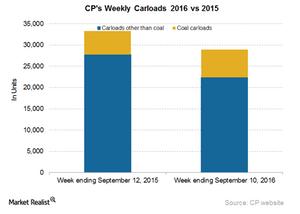 uploads/2016/09/CP-Carloads-3-1.png
