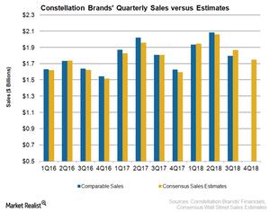uploads/2018/03/STZ-Sales-1.png
