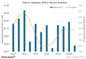 uploads///clarcor adjusted EPS