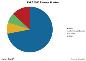 uploads/2015/11/Revenue-breakup1.png