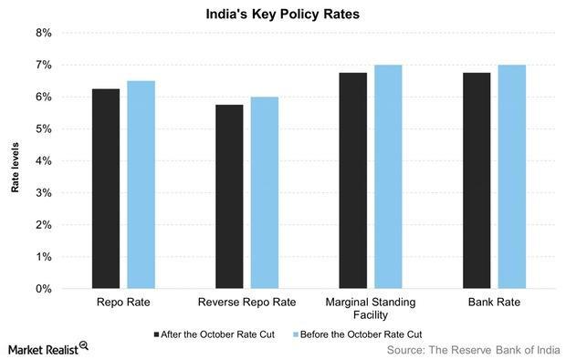 uploads///Indias Key Policy Rates