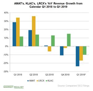 uploads///A_Semiconductors_AMAT KLAC LRCX rev Growth Q YoU est
