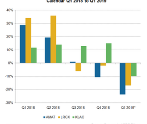 uploads/2019/04/A3_Semiconductors_AMAT-KLAC-LRCX-rev-Growth-Q119-YoU-est-1.png
